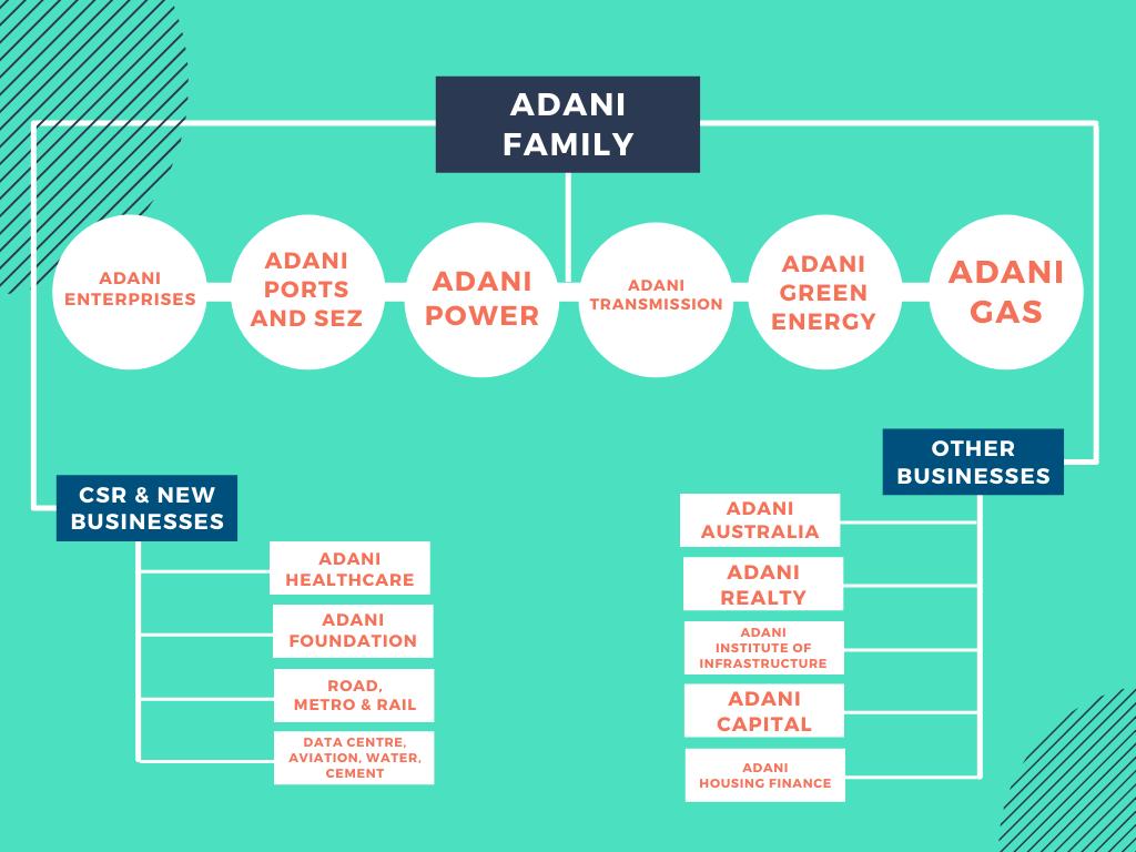 How Big is the Adani Group? What Do the Adani Group Companies Do?